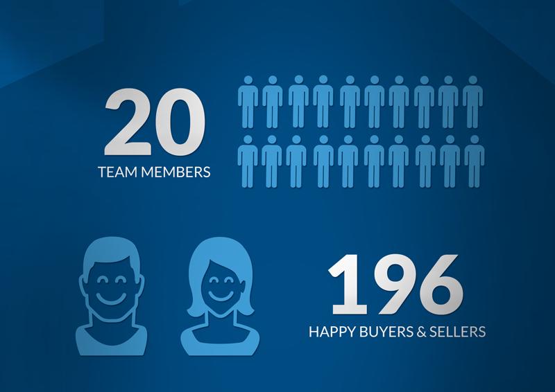 20 Team Members196 Happy buyers & Sellers