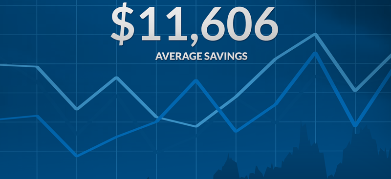 $11,606 Avg Savings