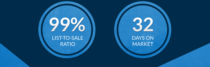 99% List-to Sale Ratio32 DOM